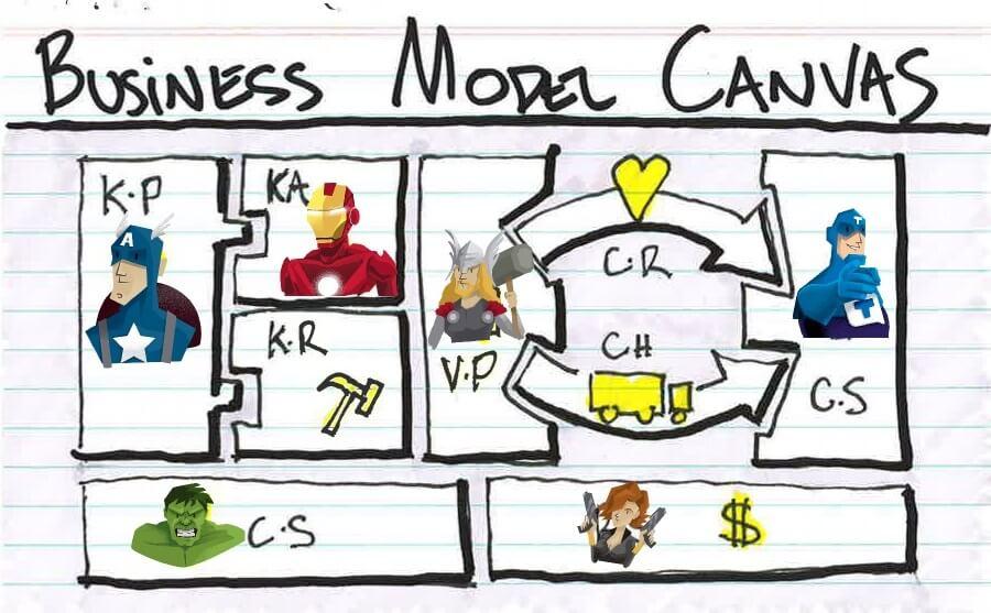 Modelo de negocio superhéroes