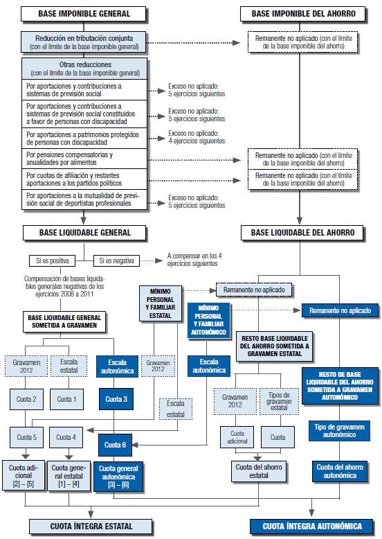 Declaración de la Renta Autónomos 2016 - Plazos, modelos y cómo presentarla