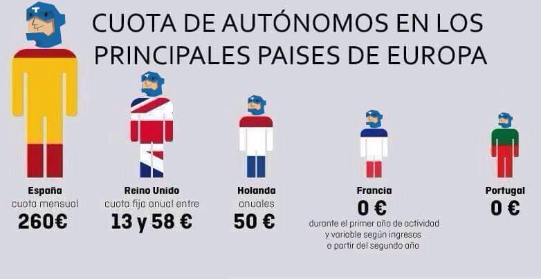 Cuota de autonomo en Europa