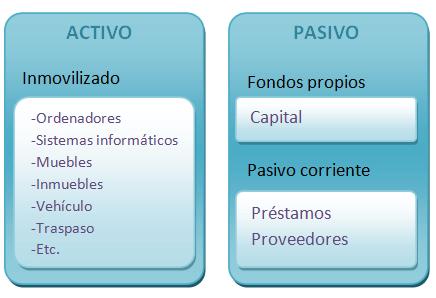 Activo-pasivo