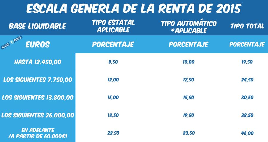 Escala general renta 2015