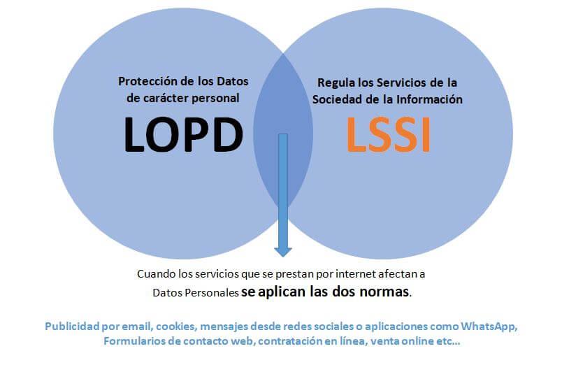 ¿Es obligatorio aplicar la Ley de Protección de Datos en mi negocio?